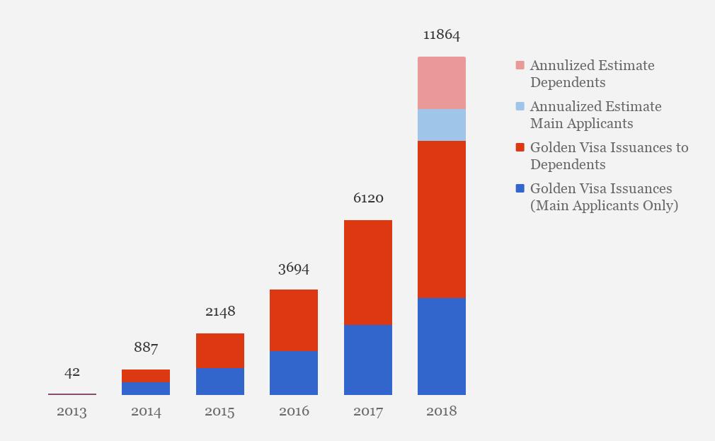 2013-2018年希腊黄金居留签证申请人数