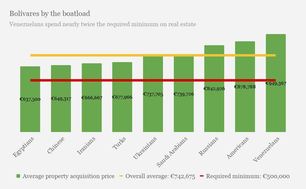 西班牙黄金居留签证平均投资额