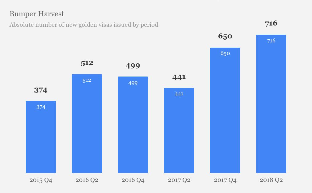 2015-2018年西班牙黄金居留签证发证情况
