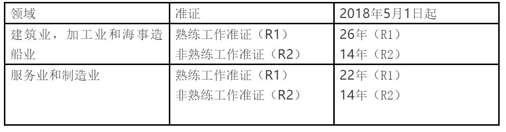 WP准证的逗留期限