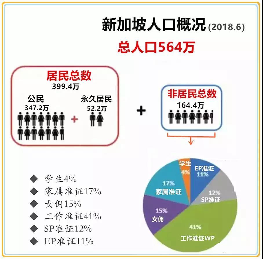 2019年新加坡人口概况
