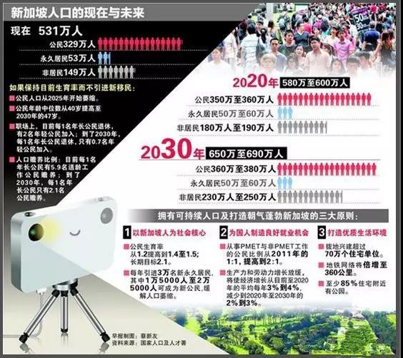 新加坡人口规划