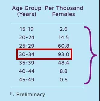 新加坡30-34岁生育人群数量