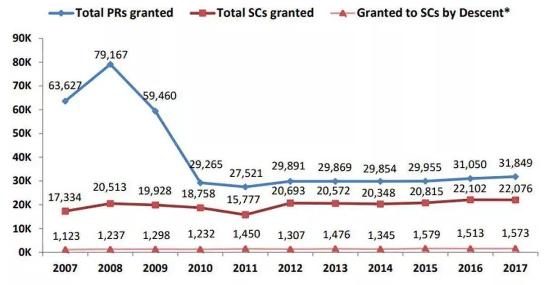 2007-2018年新加坡pr批准数量曲线图