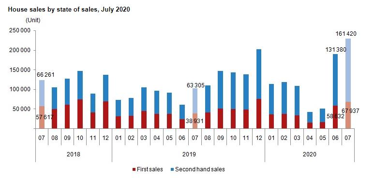 2020年7月土耳其房产交易再创新高,同比增长124.3%