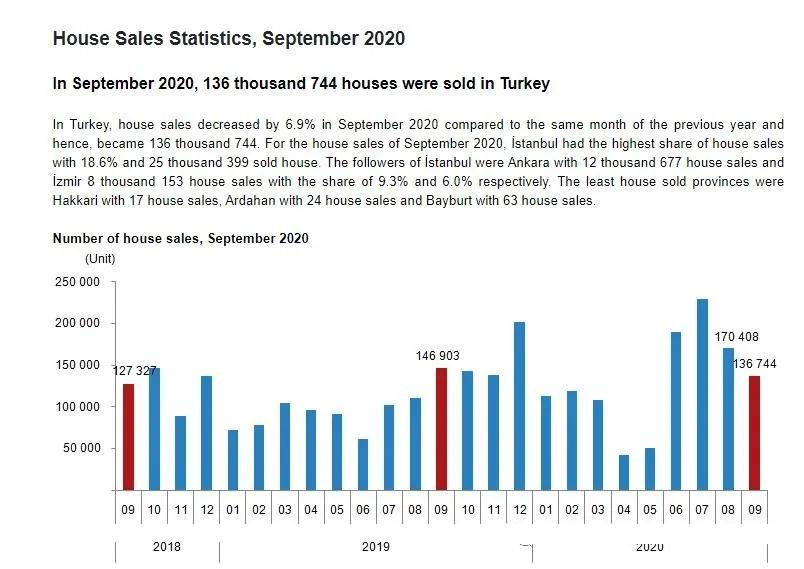 卖疯了!土耳其房产9月最新销售数据来了!