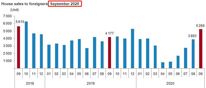 2020年全球房产价格指数发布,土耳其涨幅位居第一
