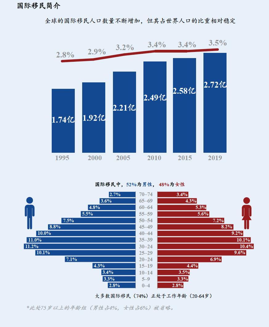 2020世界移民报告:美国仍为全球移民中心
