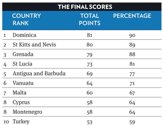 2020护照移民哪个好:圣基茨排名第二,土耳其最热门