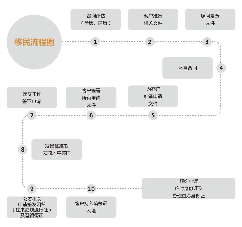 香港工作签证办理流程(专才)