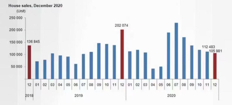 2020土耳其房产交易大增,伊斯坦布尔房价涨幅全球第一
