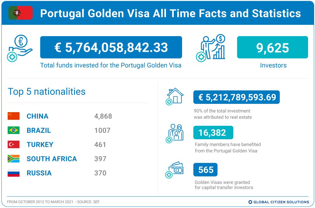 葡萄牙黄金签证申请人数统计- 2021年4月更新